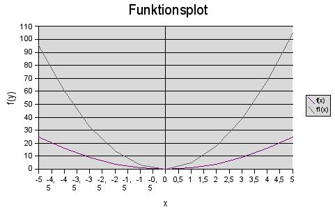 Funktionsdiagramm de Beispieldatenreihen